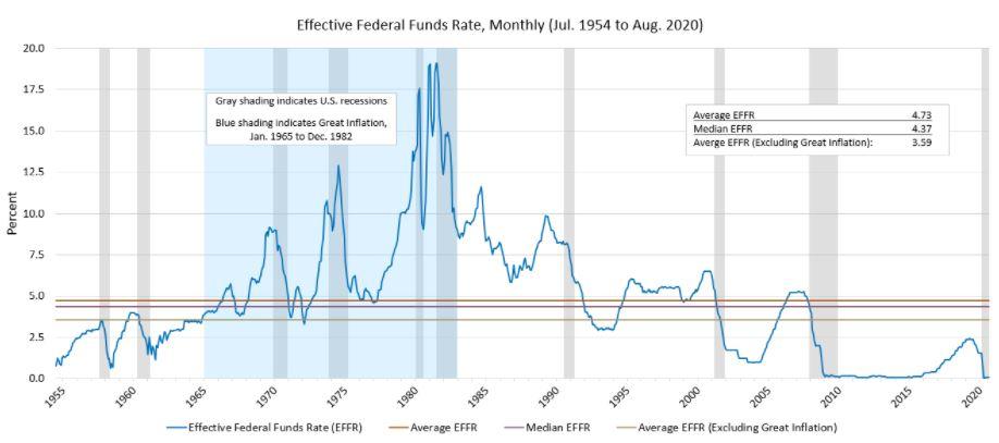 EFFR chart
