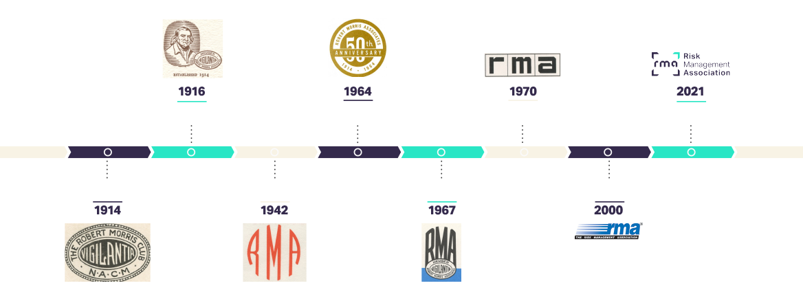 RMA historical logos since 1914